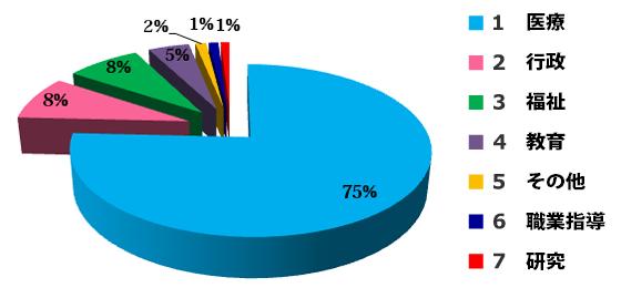 海外研修員の職種のグラフ
