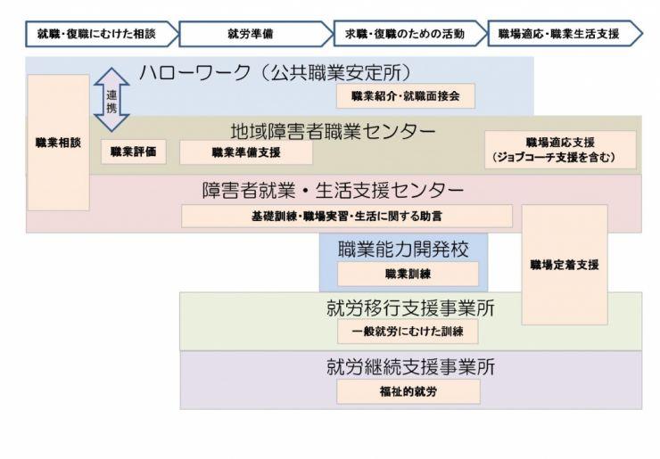 就労を支援する機関と役割の図