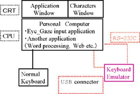 ƒL [ƒ{ [ƒhƒGƒGƒ~ƒ…ƒŒ [ƒ^ Usb Keyboard Schematic Diagram on usb port schematic diagram, usb interface schematic diagram, usb cable schematic diagram, usb hub schematic diagram, usb drive schematic diagram, computer keyboard schematic diagram,
